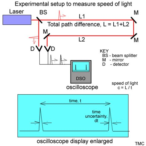 how was the speed of light measured who measured the