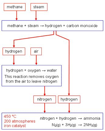 diagram of haber process gcse bitesize the haber process