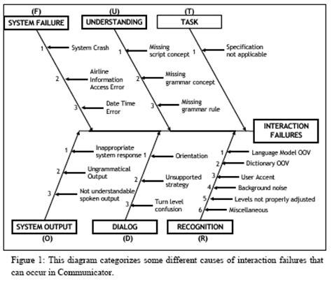 fishbone diagram examples   effect diagram