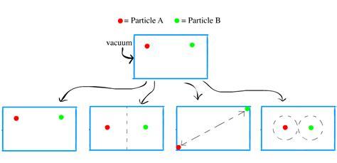 What Is A Vacuum Physics Quantum Mechanics Particle Spacing In A Vacuum Physics