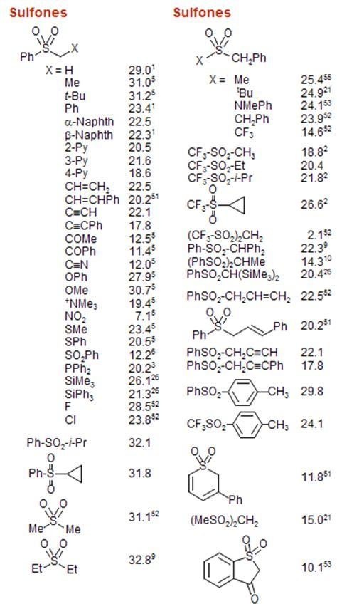 Pka Table by Bordwell Pka Table Acidity In Dmso