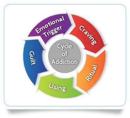 Outpatient Detox Definition by What Is Addiction Substance And Process Addiction
