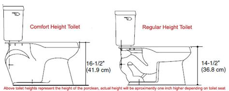 standard toilet height vs comfort height what is an quot comfort height quot toilet george salet plumbing