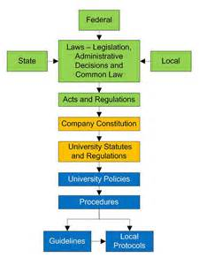 Government Policy Template by Acu Governance Policy On Policy Development Policies