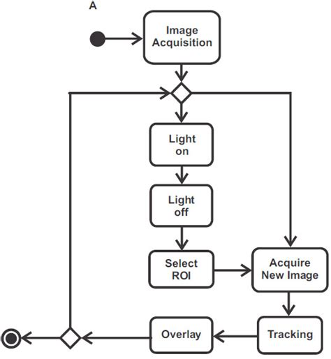 activity diagram means uml activity diagram the step of the diagram is the