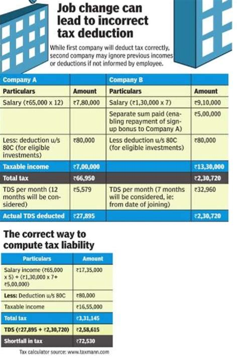 tax on employment deduction section income tax india expert advice indpaedia