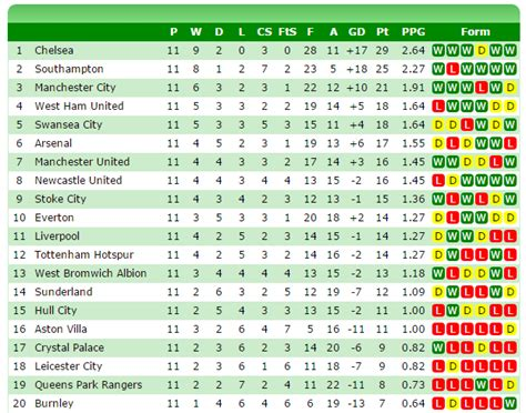 epl table over the years the current standings compared to the premier league table