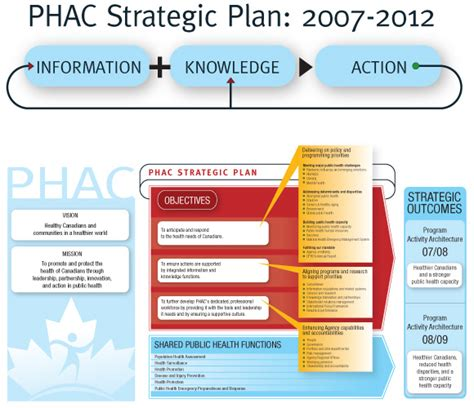strategic plan 2007 2012 public health agency of canada