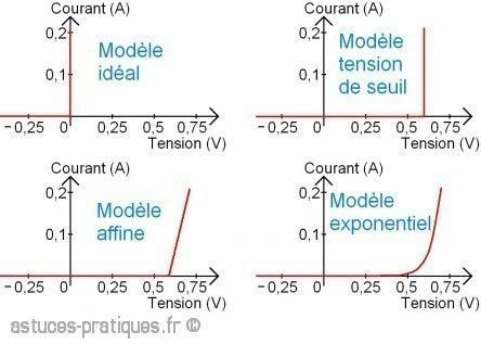 ideal diode definition la diode description et d 233 finition