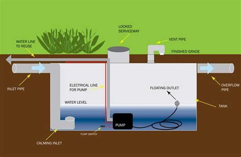 design criteria for rainwater harvesting typical components of an underground rainwater harvesting
