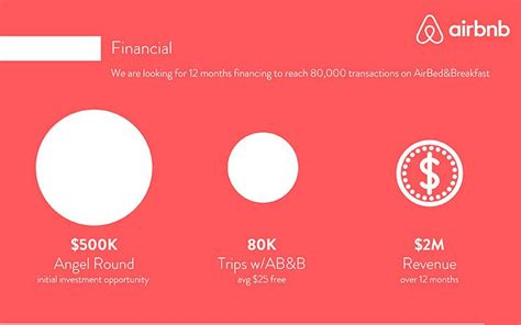 airbnb financial report airbnb pitch deck teardown and redesign slidebean