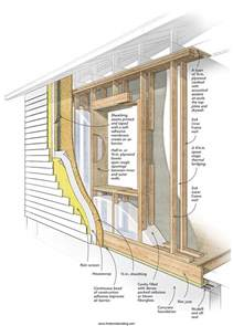 house framing cost double stud wall exle two 2x4 walls with a 4 1 4 in gap between them framing pinterest