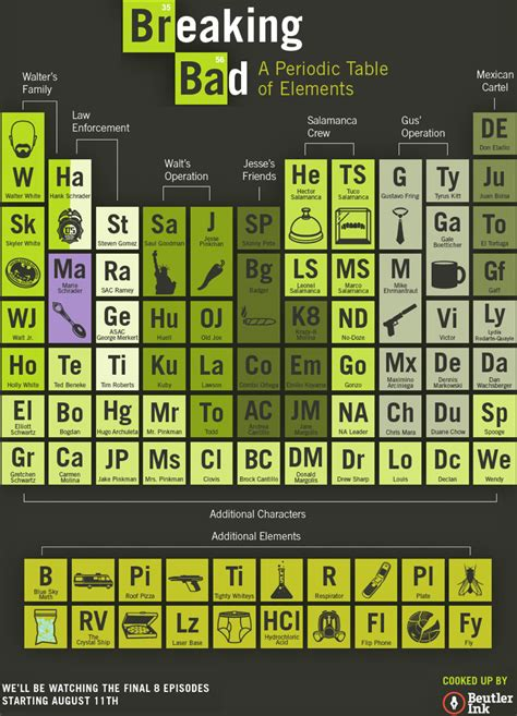 Periodic Table Br by Periodic Table Database Chemogenesis