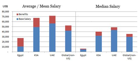 Mba Pay Scale In Dubai by Cma Salary In Dubai Uae And Middle East