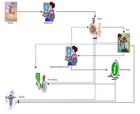 Manajemen Bisnis Pelayanan sistem informasi manajemen rumah sakit kesehatan