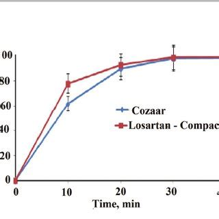 Losartan K dsc thermograms of the compacted lactose with mg silicate