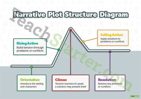 two kinds plot diagram 483 best writing grammar images on