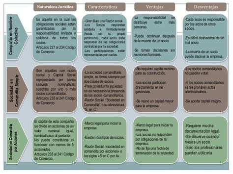 tipos de sociedades mercantiles cuadro comparativo cuadro sociedades mercantiles