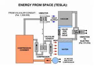 Tesla Electric Car Free Energy Nikola Tesla And My Thoughts