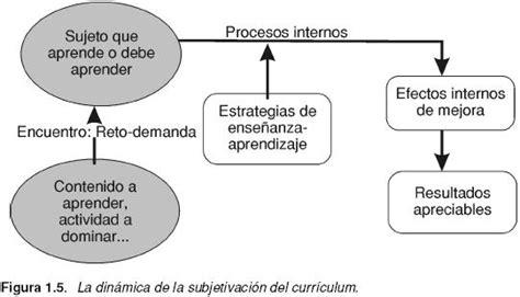 Modelo Curricular Gimeno Sacristan Estrategia De Ense 241 Anza Foro Per 250 Educa