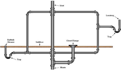 diagram of bathtub drain system bathroom plumbing supply drainage systems part 2