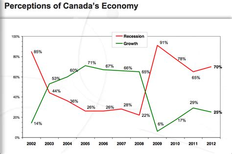 Mba In Economics In Canada by Viable Opposition Has Canada S Economic Recovery Been