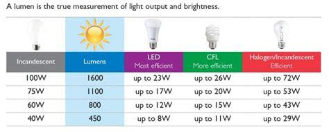 grow light lumens chart grow lights for beginners start plants indoors the