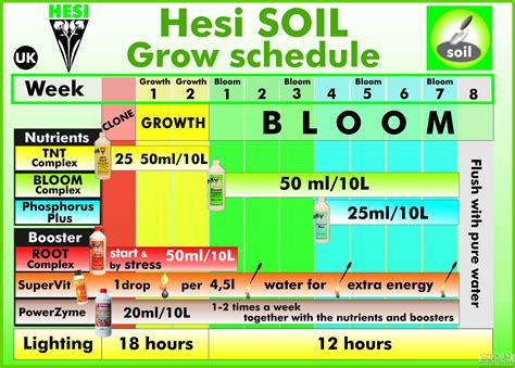 hesi fertilizer hesi schedule for autoflower in a capillary system soil