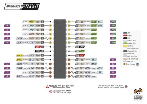Arduino Uno Ic Smd 328p R3 atmega328p pinout atmega328p arduino pinout pdf arduino