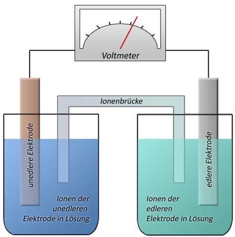 Elektrolytisches Polieren Kupfer by File Galvanisches Element Jpg Wikimedia Commons