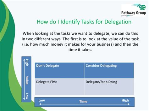 How To Be A Delegate why delegate what to delegate how to delegate