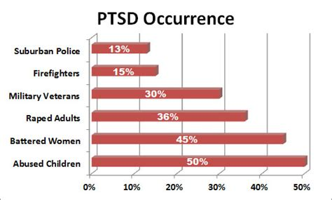 how to a service for ptsd ptsd discrimination and abuse of power caroline