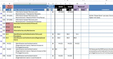 800 53 Controls Spreadsheet nist 800 53 controls spreadsheet spreadsheets