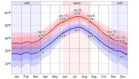 reykjavik climate climate iceland