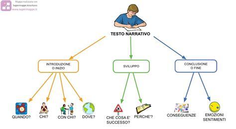 schema narrativo di un testo come organizzare un testo narrativo supermappe