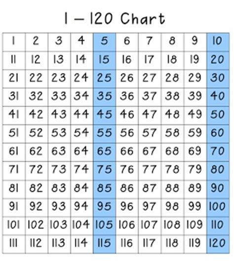 free printable hundreds chart to 120 1 120 hundred chart and activity school pinterest