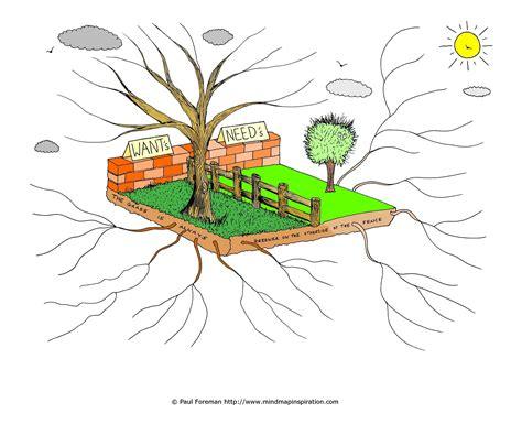tree mapping software free templates mind map www mindmaps moonfruit