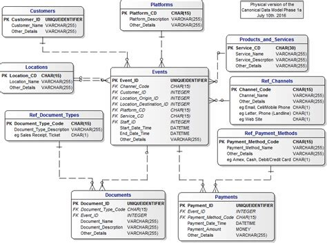 customer journey mapping to retail template data model