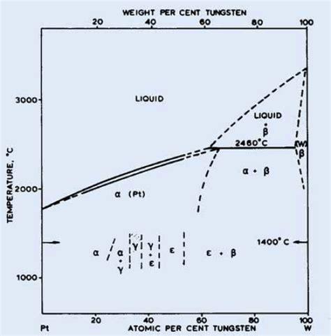 tungsten phase diagram alloys of platinum and tungsten johnson matthey