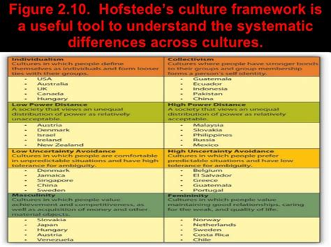 Organization Behavior Mba Quizlet Chapter 7 11 13 14 by Organizational Behavior Bauer Erdogan Chapter 02 Culture