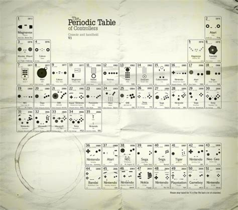 Periodic Table Of Controllers by The Periodic Table Of Controllers Technabob