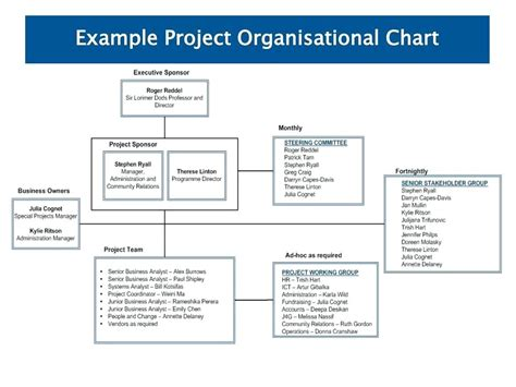 project resource planning project resource plan project resources