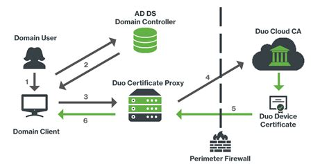 ad ds endpoint certificate deployment duo security