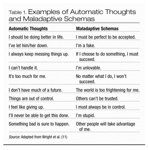 Schema Therapy Worksheets by Exles Of Automatic Thoughts And Maladaptive Schemas