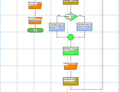 program flowchart sle sle flowcharts for logiccoder