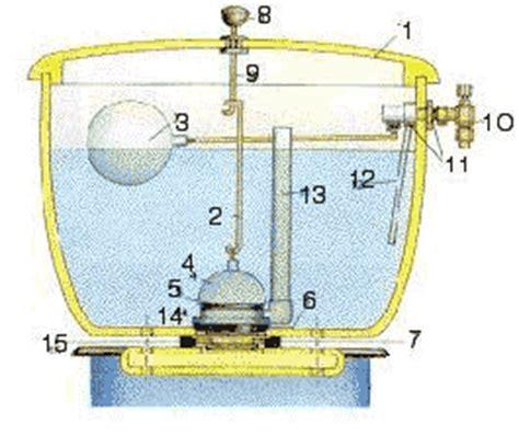 Chasse D Eau Qui Fuit 4903 by Archim 232 De Et Le Gobelet Scienceamusante Net