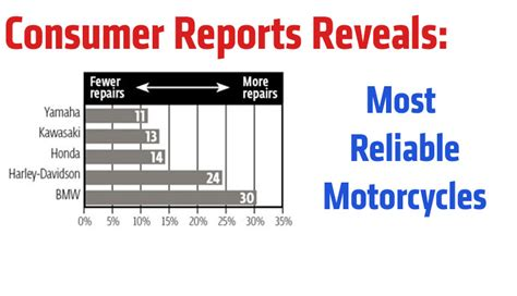 reliability consumer reports consumer reports reveals most reliable motorcycles rideapart