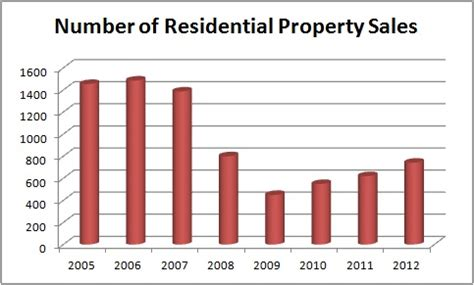 Summit County Real Property Records Summit County Co Real Estate Market Report September 2012 Explore Summit County