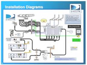 direct tv wiring diagram direct uncategorized free wiring diagrams