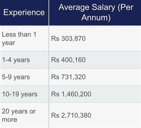 Starting Salary For Mba Graduates In India by How Much Salary Mba Finance In India Per Month Quora
